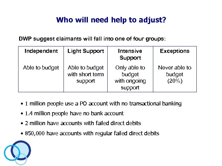Who will need help to adjust? DWP suggest claimants will fall into one of