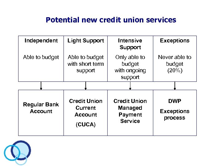 Potential new credit union services Independent Light Support Intensive Support Exceptions Able to budget