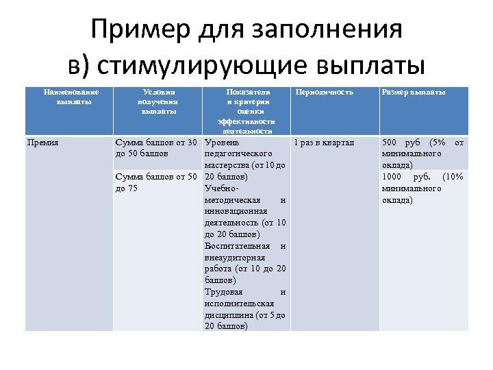 Пример для заполнения в) стимулирующие выплаты Наименование выплаты Премия Условия получения выплаты Показатели и