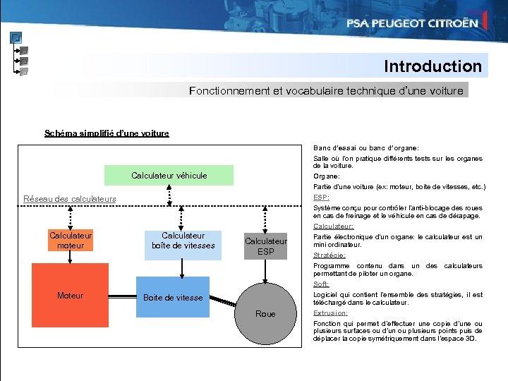 Introduction Fonctionnement et vocabulaire technique d'une voiture Schéma simplifié d'une voiture Banc d'essai ou