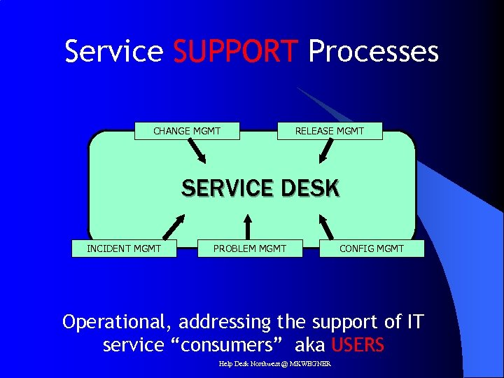 Service SUPPORT Processes CHANGE MGMT RELEASE MGMT SERVICE DESK INCIDENT MGMT PROBLEM MGMT CONFIG