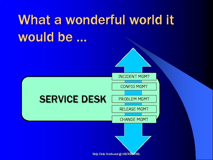 What a wonderful world it would be … INCIDENT MGMT CONFIG MGMT SERVICE DESK