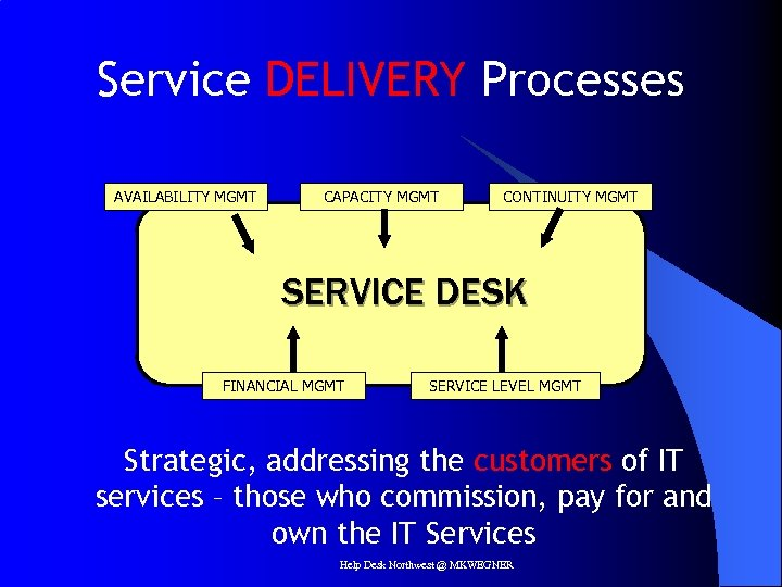 Service DELIVERY Processes AVAILABILITY MGMT CAPACITY MGMT CONTINUITY MGMT SERVICE DESK FINANCIAL MGMT SERVICE