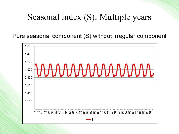 Seasonal index (S): Multiple years Pure seasonal component (S) without irregular component 1. 600