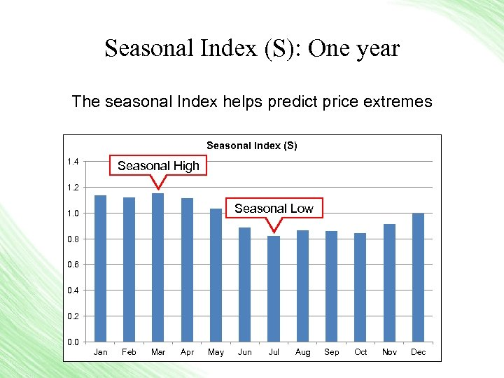 Seasonal Index (S): One year The seasonal Index helps predict price extremes Seasonal Index