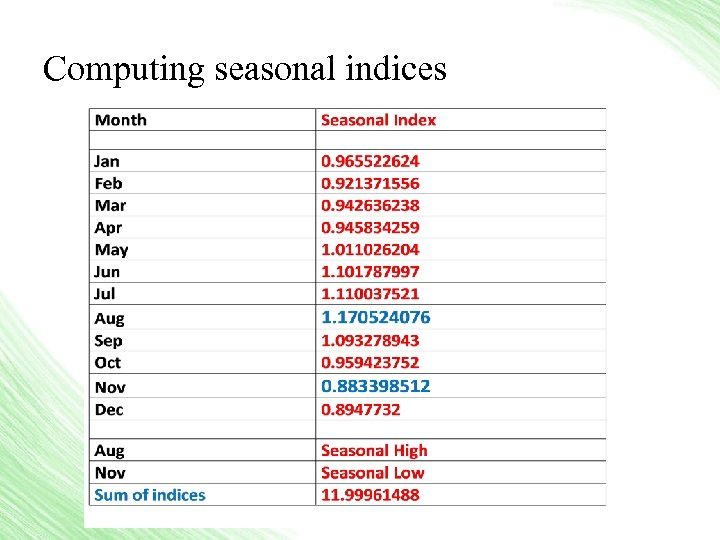 Computing seasonal indices