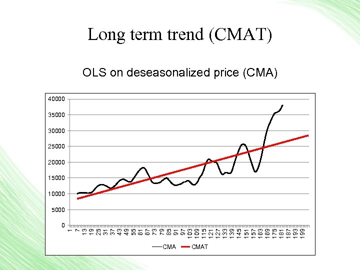 Long term trend (CMAT) OLS on deseasonalized price (CMA) 40000 35000 30000 25000 20000