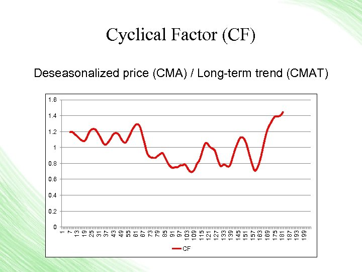 Cyclical Factor (CF) Deseasonalized price (CMA) / Long-term trend (CMAT) 1. 6 1. 4