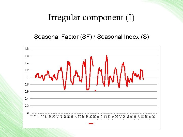 Irregular component (I) Seasonal Factor (SF) / Seasonal Index (S) 1. 8 1. 6