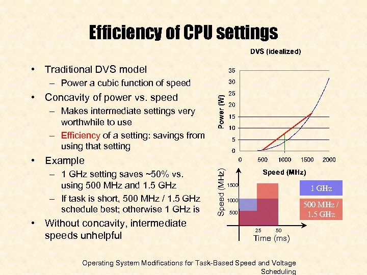 Efficiency of CPU settings • Traditional DVS model – Power a cubic function of