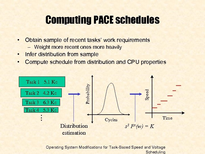Computing PACE schedules • Obtain sample of recent tasks' work requirements – Weight more