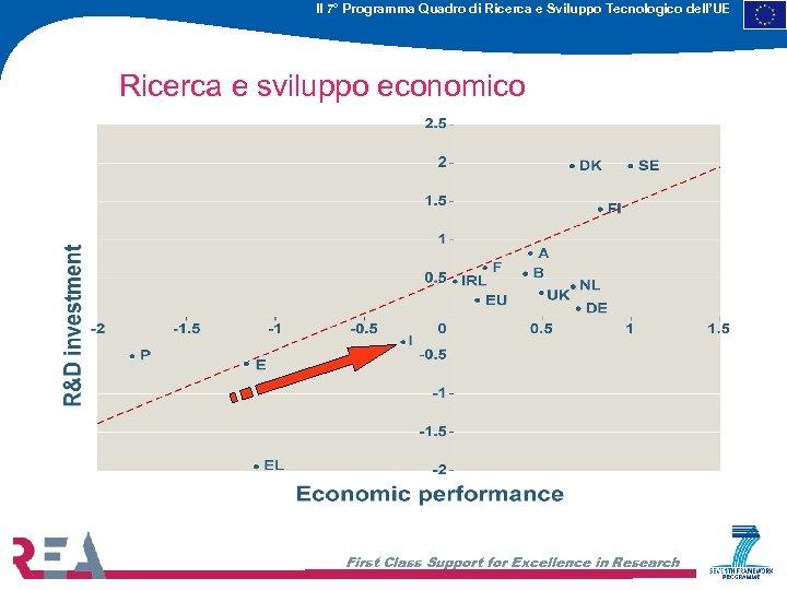 Il 7° Programma Quadro di Ricerca e Sviluppo Tecnologico dell'UE Ricerca e sviluppo economico