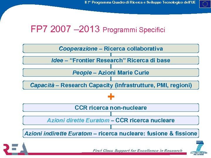 Il 7° Programma Quadro di Ricerca e Sviluppo Tecnologico dell'UE FP 7 2007 –