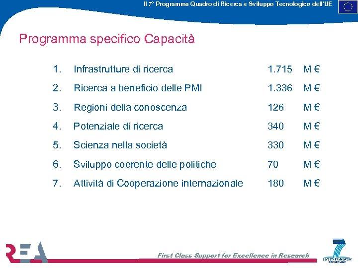 Il 7° Programma Quadro di Ricerca e Sviluppo Tecnologico dell'UE Programma specifico Capacità 1.