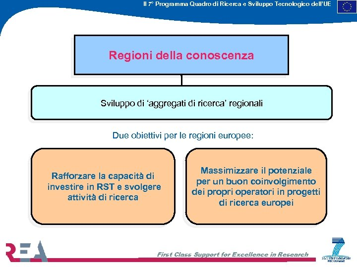 Il 7° Programma Quadro di Ricerca e Sviluppo Tecnologico dell'UE Regioni della conoscenza Sviluppo