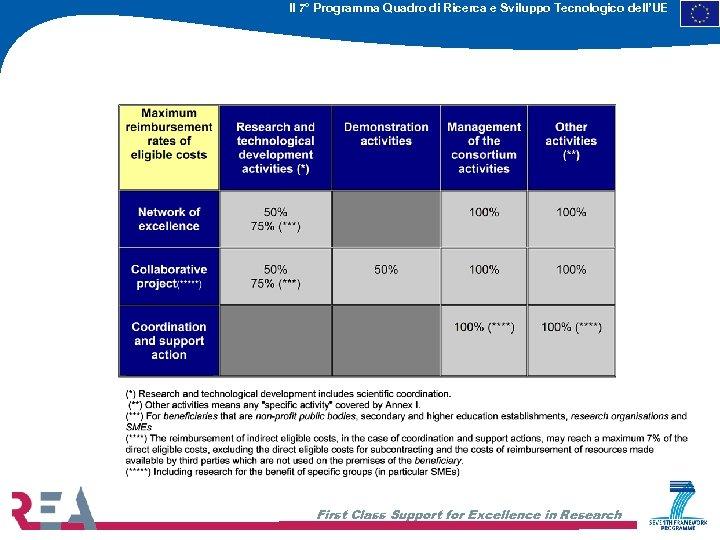 Il 7° Programma Quadro di Ricerca e Sviluppo Tecnologico dell'UE First Class Support for