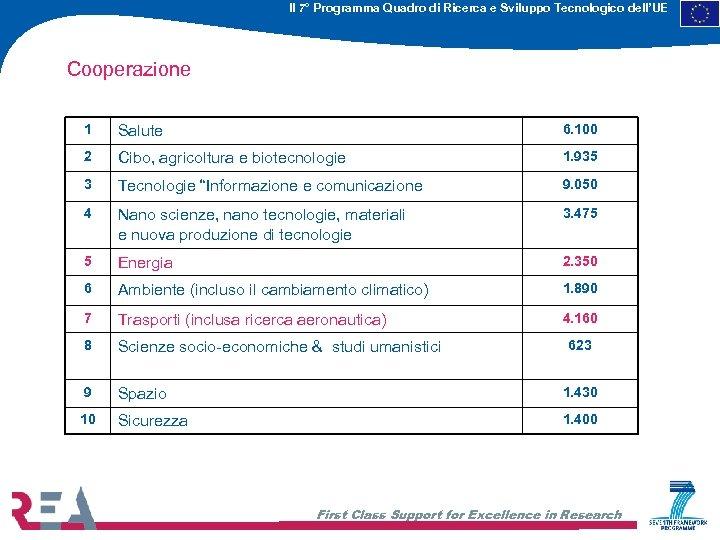 Il 7° Programma Quadro di Ricerca e Sviluppo Tecnologico dell'UE Cooperazione 1 Salute 6.