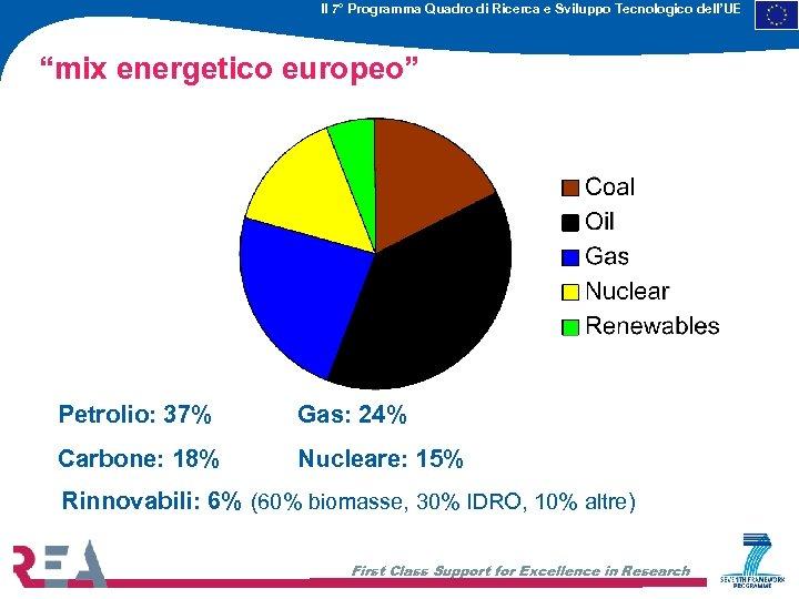"""Il 7° Programma Quadro di Ricerca e Sviluppo Tecnologico dell'UE """"mix energetico europeo"""" Petrolio:"""