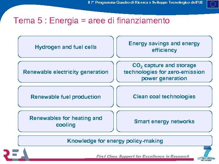 Il 7° Programma Quadro di Ricerca e Sviluppo Tecnologico dell'UE Tema 5 : Energia