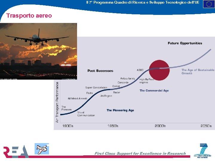 Il 7° Programma Quadro di Ricerca e Sviluppo Tecnologico dell'UE Trasporto aereo First Class