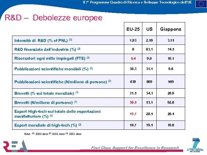 Il 7° Programma Quadro di Ricerca e Sviluppo Tecnologico dell'UE R&D – Debolezze europee