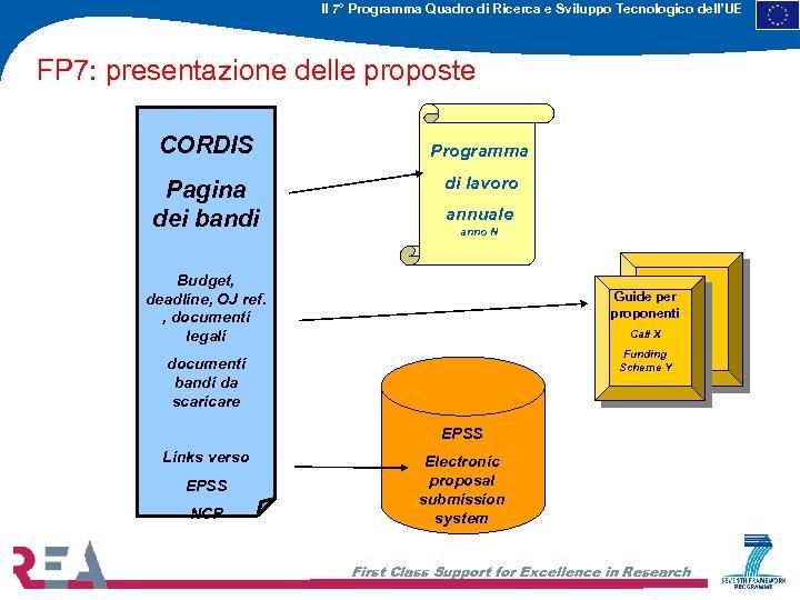 Il 7° Programma Quadro di Ricerca e Sviluppo Tecnologico dell'UE FP 7: presentazione delle