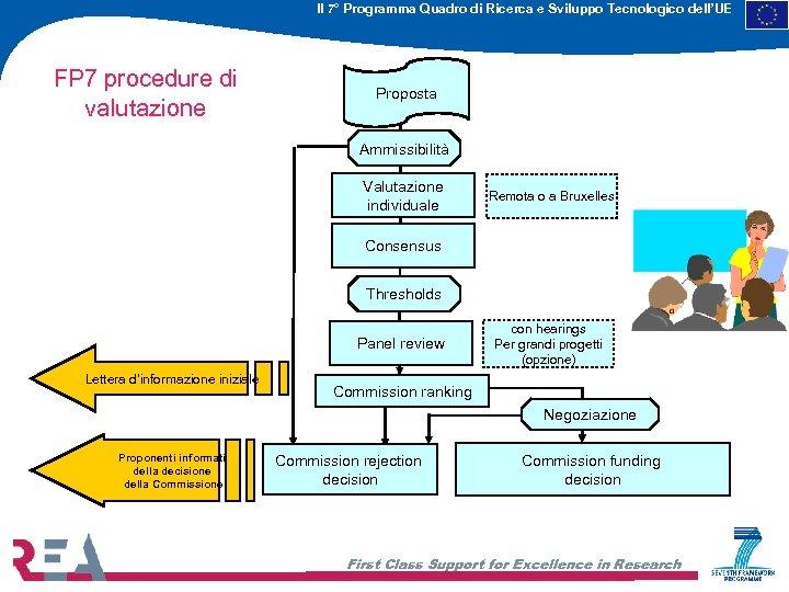 Il 7° Programma Quadro di Ricerca e Sviluppo Tecnologico dell'UE FP 7 procedure di