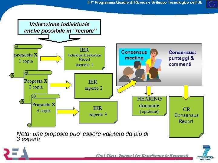 Il 7° Programma Quadro di Ricerca e Sviluppo Tecnologico dell'UE Valutazione individuale anche possibile