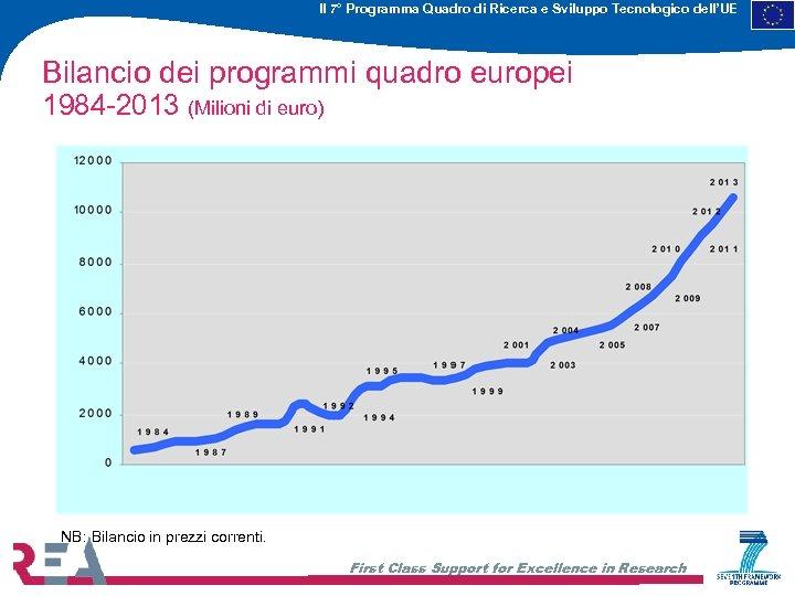 Il 7° Programma Quadro di Ricerca e Sviluppo Tecnologico dell'UE Bilancio dei programmi quadro