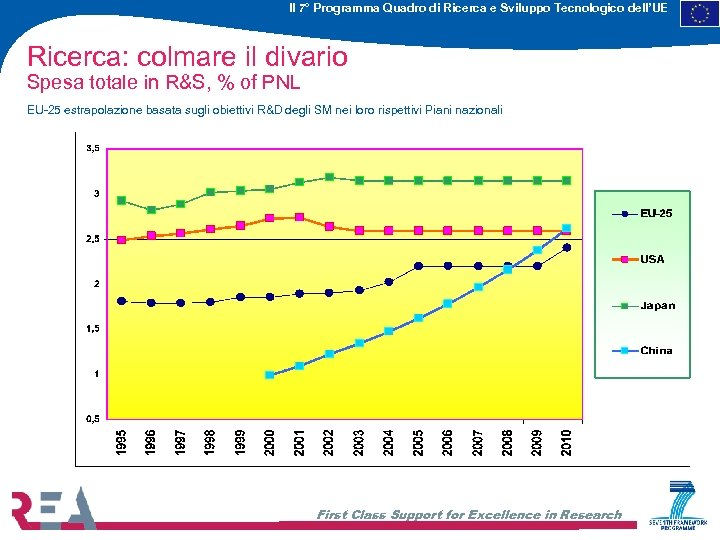 Il 7° Programma Quadro di Ricerca e Sviluppo Tecnologico dell'UE Ricerca: colmare il divario