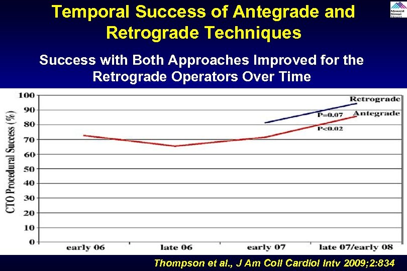 Temporal Success of Antegrade and Retrograde Techniques Success with Both Approaches Improved for the