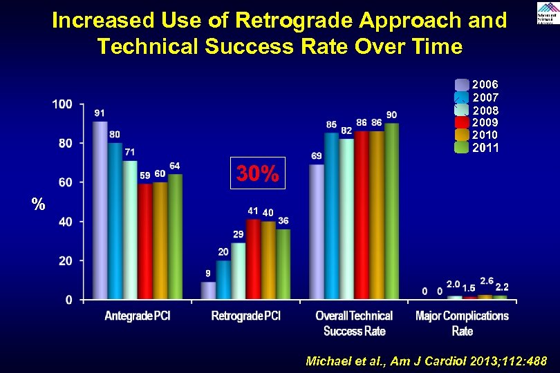 Increased Use of Retrograde Approach and Technical Success Rate Over Time 2006 2007 2008