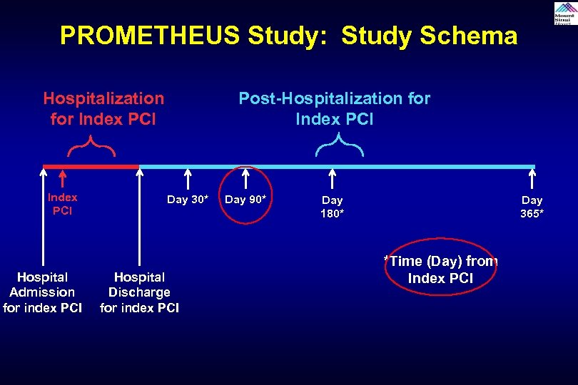 PROMETHEUS Study: Study Schema Hospitalization for Index PCI Hospital Admission for index PCI Post-Hospitalization