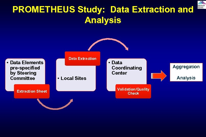 PROMETHEUS Study: Data Extraction and Analysis • Data Elements pre-specified by Steering Committee Extraction
