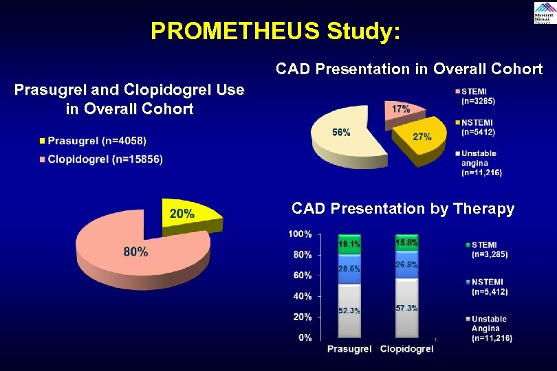 PROMETHEUS Study: CAD Presentation in Overall Cohort Prasugrel and Clopidogrel Use in Overall Cohort