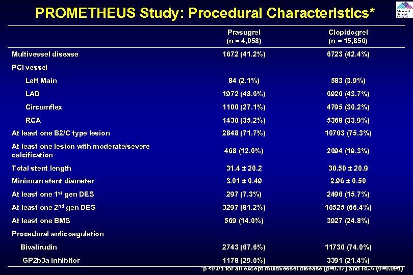 PROMETHEUS Study: Procedural Characteristics* Prasugrel (n = 4, 058) Clopidogrel (n = 15, 856)