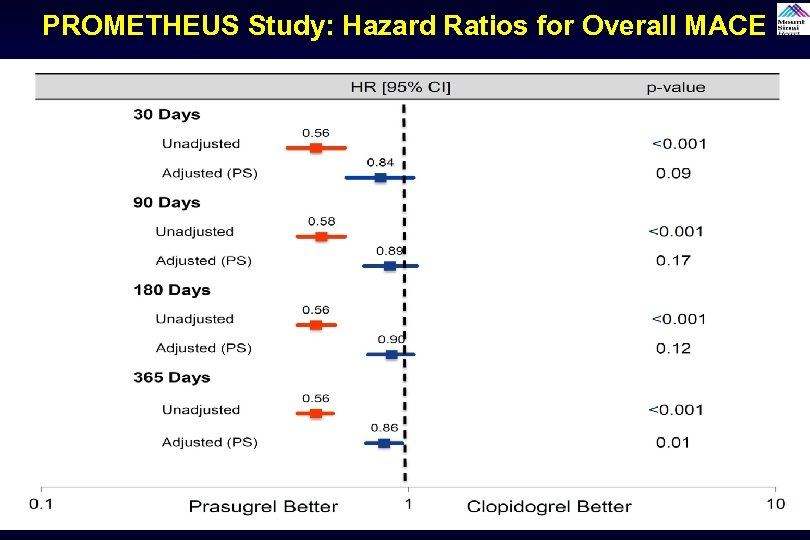 PROMETHEUS Study: Hazard Ratios for Overall MACE