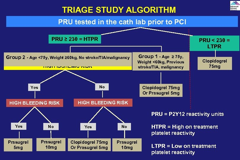 TRIAGE STUDY ALGORITHM PRU tested in the cath lab prior to PCI PRU ≥