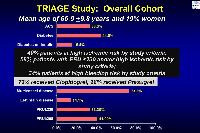 TRIAGE Study: Overall Cohort Mean age of 65. 9 +9. 8 years and 19%