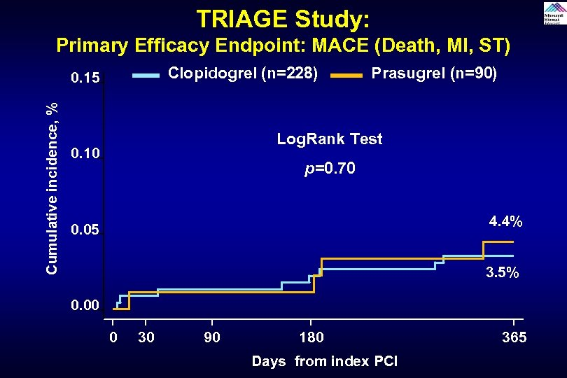 TRIAGE Study: Primary Efficacy Endpoint: MACE (Death, MI, ST) Clopidogrel (n=228) Cumulative incidence, %