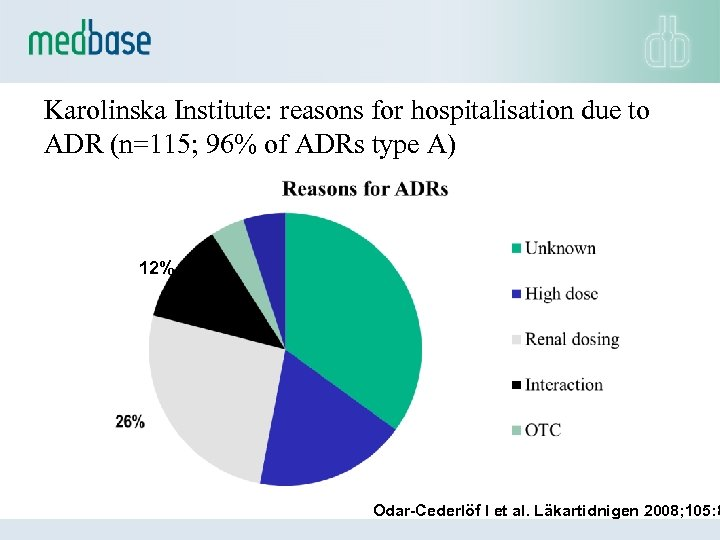 Karolinska Institute: reasons for hospitalisation due to ADR (n=115; 96% of ADRs type A)