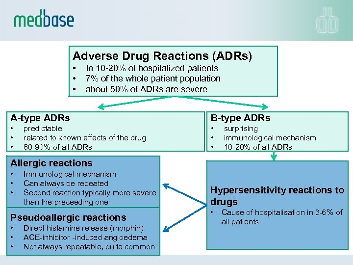 Adverse Drug Reactions (ADRs) • • • In 10 -20% of hospitalized patients 7%