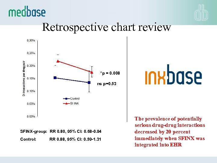 Retrospective chart review *p = 0. 008 ns p=0. 53 SFINX-group: RR 0. 80,