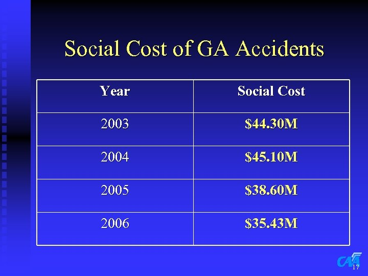 Social Cost of GA Accidents Year Social Cost 2003 $44. 30 M 2004 $45.