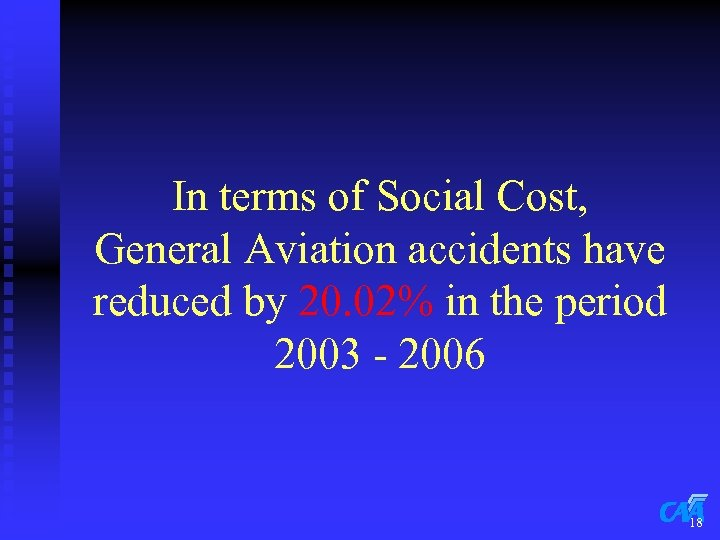 In terms of Social Cost, General Aviation accidents have reduced by 20. 02% in