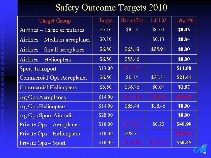 Safety Outcome Targets 2010 Target Set-up Est 1 Jul 05 1 Apr 06 Airlines