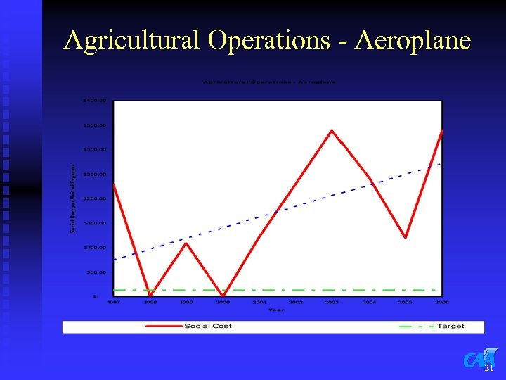 Agricultural Operations - Aeroplane 21
