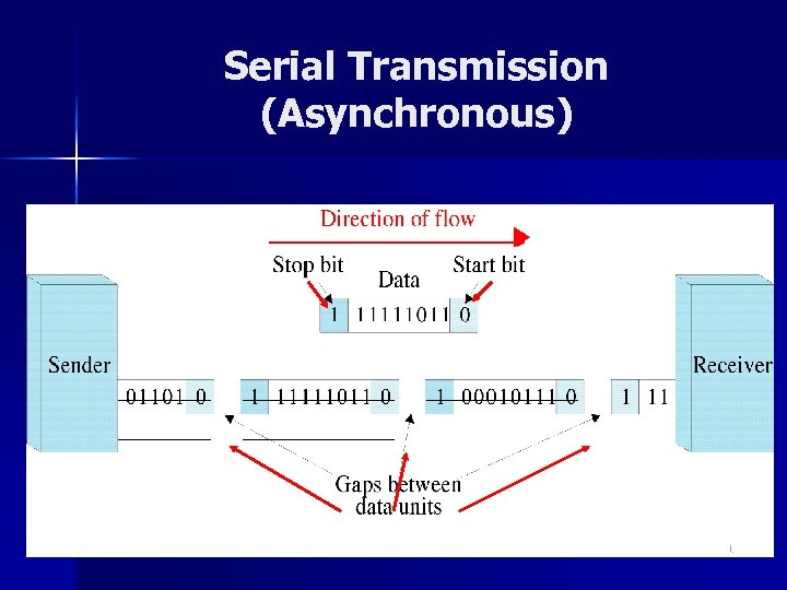 Serial Transmission (Asynchronous) 11