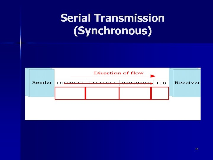 Serial Transmission (Synchronous) 14