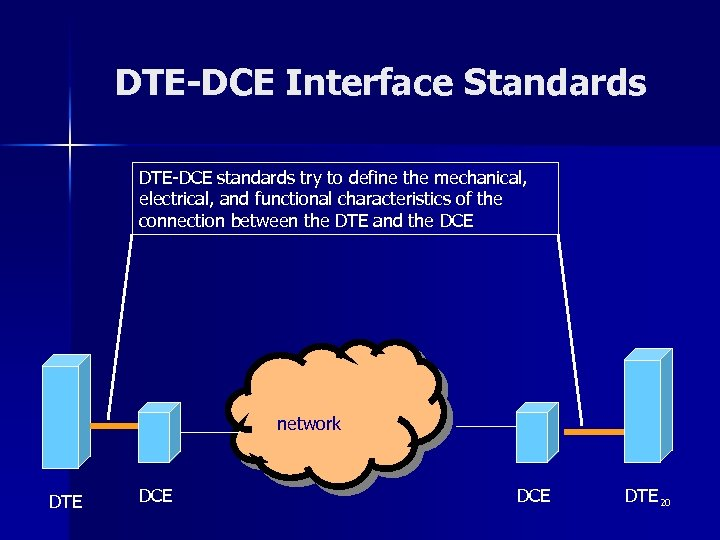 DTE-DCE Interface Standards DTE-DCE standards try to define the mechanical, electrical, and functional characteristics